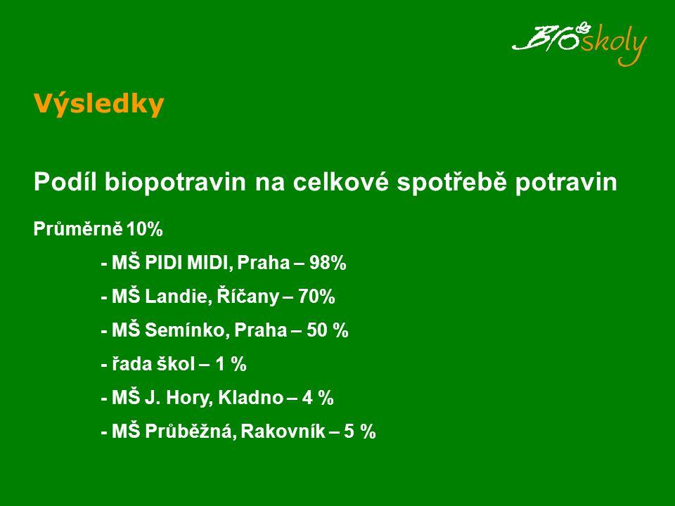 Výsledky Podíl biopotravin na celkové spotřebě potravin Průměrně 10% - MŠ PIDI MIDI, Praha – 98% - MŠ Landie, Říčany – 70% - MŠ Semínko, Praha – 50 % - řada škol – 1 % - MŠ J.