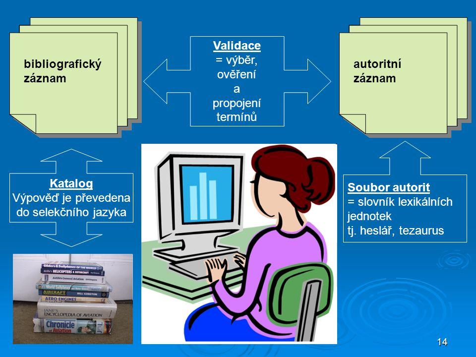 14 bibliografický záznam Validace = výběr, ověření a propojení termínů Katalog Výpověď je převedena do selekčního jazyka autoritní záznam Soubor autor