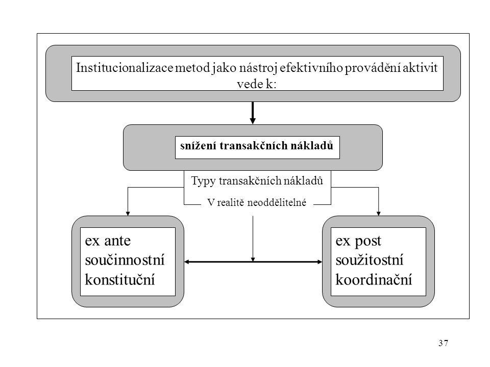 37 Institucionalizace metod jako nástroj efektivního provádění aktivit vede k: snížení transakčních nákladů Typy transakčních nákladů ex ante součinnostní konstituční ex post soužitostní koordinační V realitě neoddělitelné