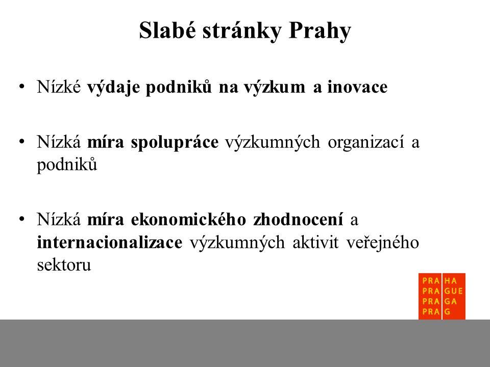 Nízké výdaje podniků na výzkum a inovace Nízká míra spolupráce výzkumných organizací a podniků Nízká míra ekonomického zhodnocení a internacionalizace výzkumných aktivit veřejného sektoru Slabé stránky Prahy
