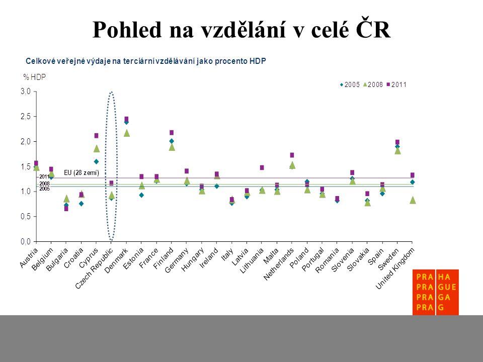 Pohled na vzdělání v celé ČR