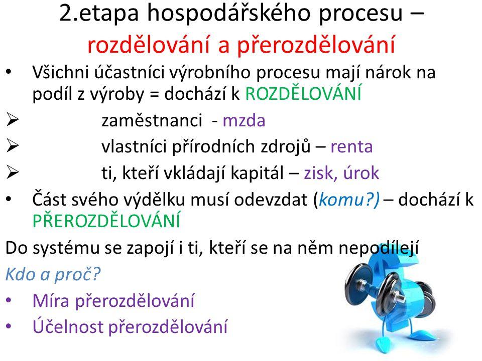 2.etapa hospodářského procesu – rozdělování a přerozdělování Všichni účastníci výrobního procesu mají nárok na podíl z výroby = dochází k ROZDĚLOVÁNÍ