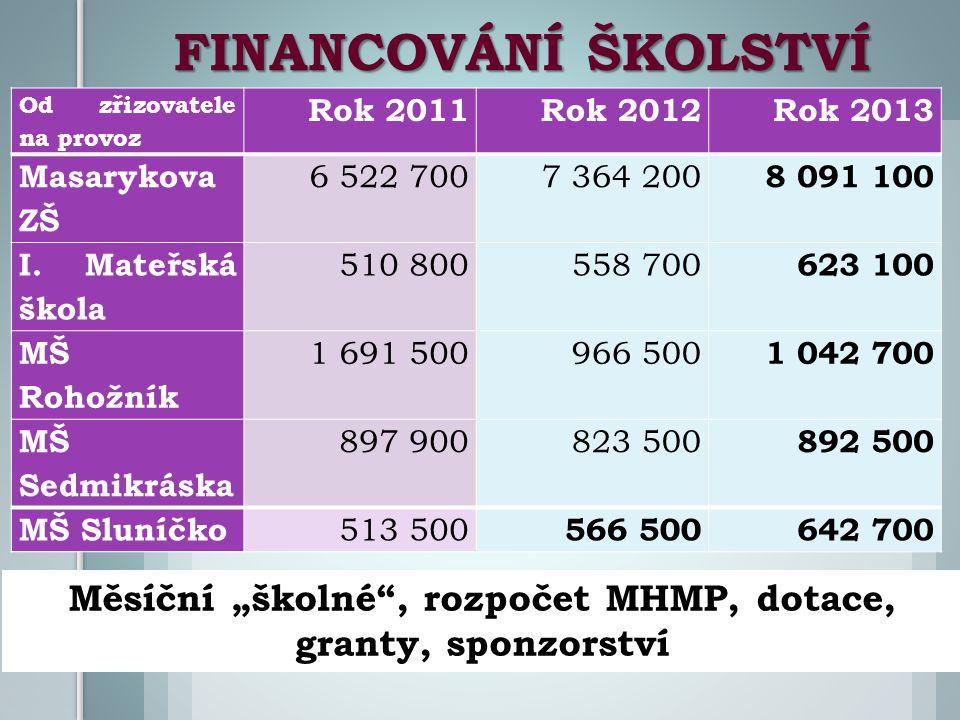 FINANCOVÁNÍ ŠKOLSTVÍ Od zřizovatele na provoz Rok 2011Rok 2012 Rok 2013 Masarykova ZŠ 6 522 7007 364 200 8 091 100 I.