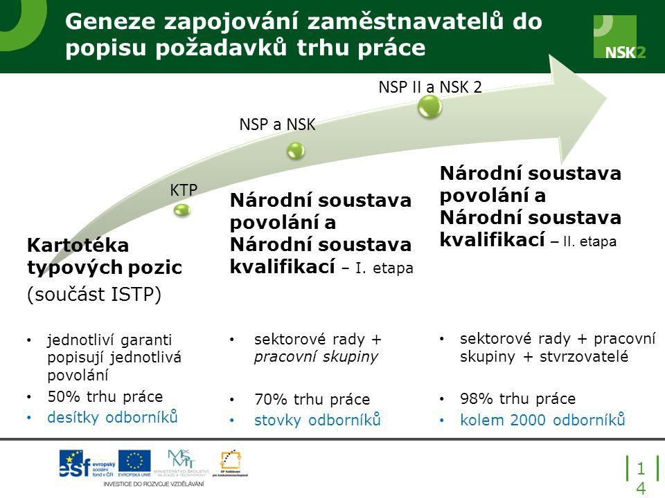 KTP NSP a NSK NSP II a NSK 2 Geneze zapojování zaměstnavatelů do popisu požadavků trhu práce Národní soustava povolání a Národní soustava kvalifikací – I.