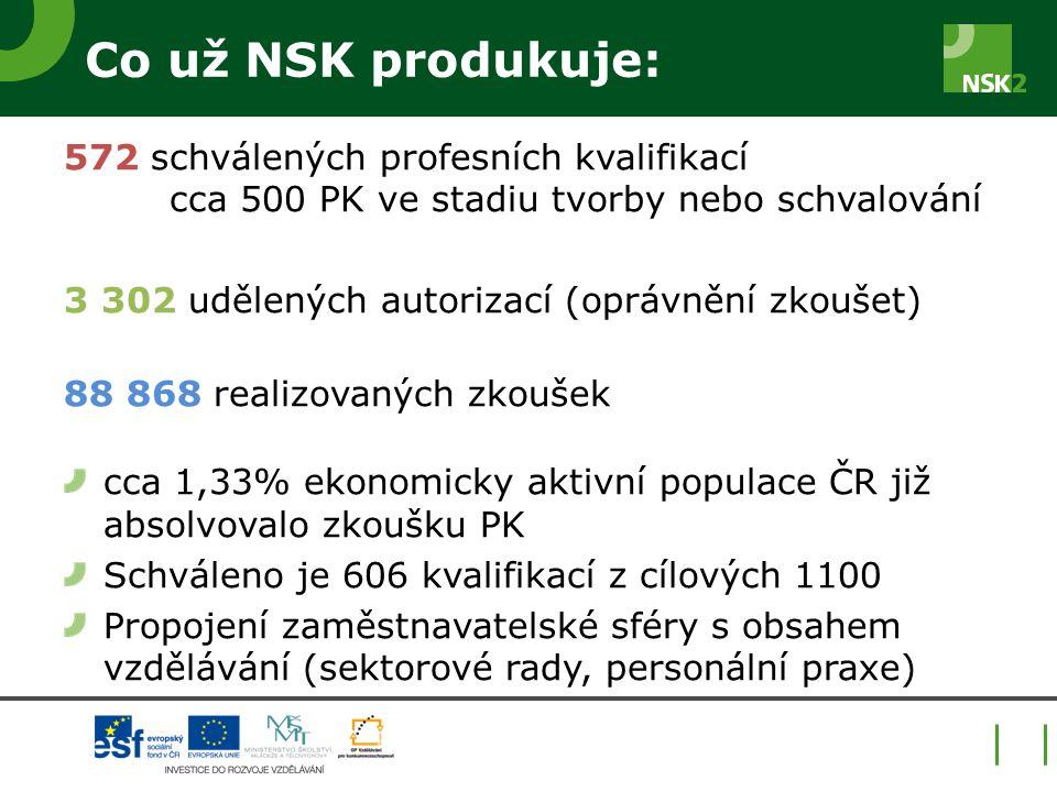 Co už NSK produkuje: 572 schválených profesních kvalifikací cca 500 PK ve stadiu tvorby nebo schvalování 3 302 udělených autorizací (oprávnění zkoušet) 88 868 realizovaných zkoušek cca 1,33% ekonomicky aktivní populace ČR již absolvovalo zkoušku PK Schváleno je 606 kvalifikací z cílových 1100 Propojení zaměstnavatelské sféry s obsahem vzdělávání (sektorové rady, personální praxe)