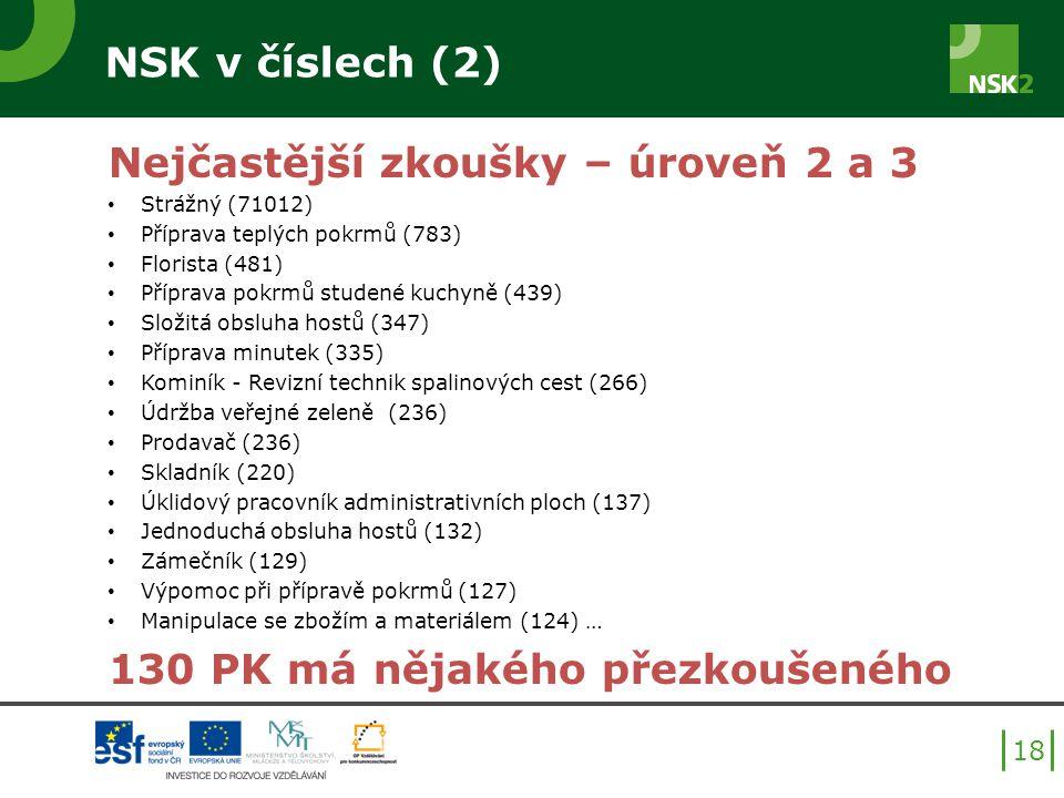 NSK v číslech (2) Nejčastější zkoušky – úroveň 2 a 3 Strážný (71012) Příprava teplých pokrmů (783) Florista (481) Příprava pokrmů studené kuchyně (439