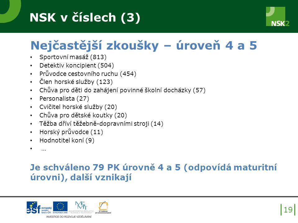 NSK v číslech (3) Nejčastější zkoušky – úroveň 4 a 5 Sportovní masáž (813) Detektiv koncipient (504) Průvodce cestovního ruchu (454) Člen horské služby (123) Chůva pro děti do zahájení povinné školní docházky (57) Personalista (27) Cvičitel horské služby (20) Chůva pro dětské koutky (20) Těžba dříví těžebně-dopravními stroji (14) Horský průvodce (11) Hodnotitel koní (9) … Je schváleno 79 PK úrovně 4 a 5 (odpovídá maturitní úrovni), další vznikají 19