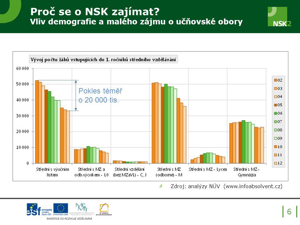 Proč se o NSK zajímat? Vliv demografie a malého zájmu o učňovské obory Zdroj: analýzy NÚV (www.infoabsolvent.cz) 6 Pokles téměř o 20 000 tis.