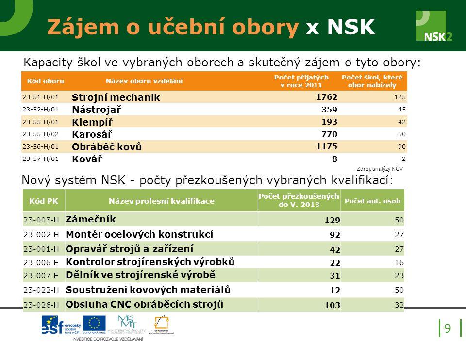 Zájem o učební obory x NSK 9 Kód oboruNázev oboru vzdělání Počet přijatých v roce 2011 Počet škol, které obor nabízely 23-51-H/01 Strojní mechanik 176