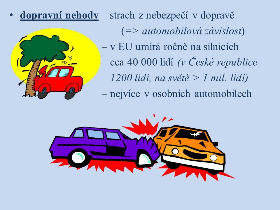 dopravní nehody – strach z nebezpečí v dopravě (=> automobilová závislost) – v EU umírá ročně na silnicích cca 40 000 lidí (v České republice 1200 lid