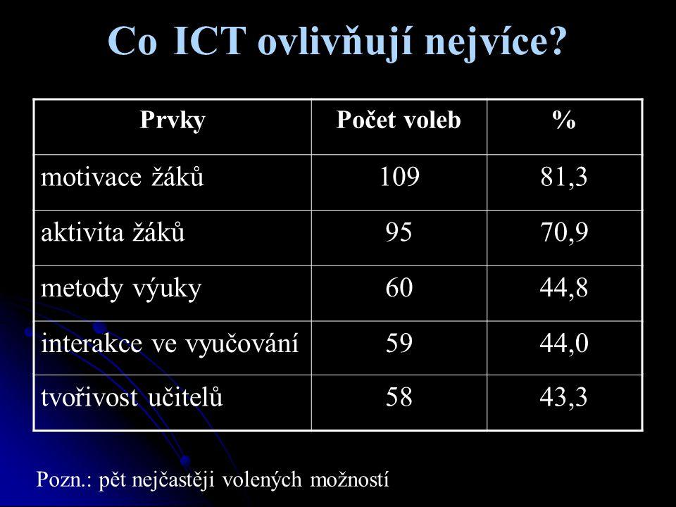 Co ICT ovlivňují nejvíce? PrvkyPočet voleb% motivace žáků10981,3 aktivita žáků9570,9 metody výuky6044,8 interakce ve vyučování5944,0 tvořivost učitelů