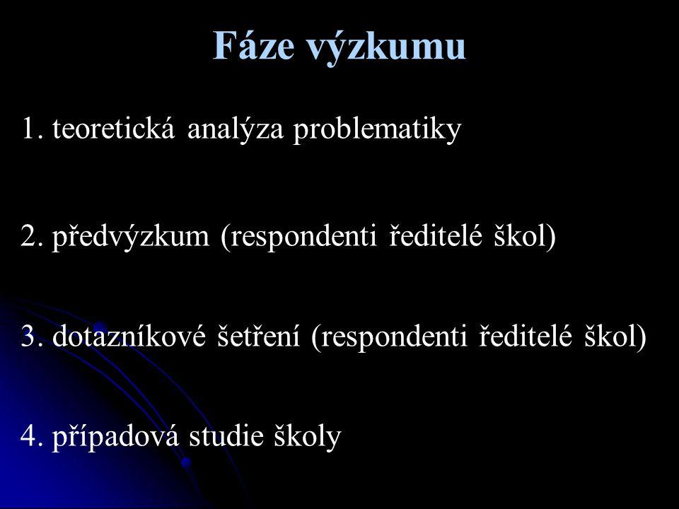 Fáze výzkumu 1. teoretická analýza problematiky 2. předvýzkum (respondenti ředitelé škol) 3. dotazníkové šetření (respondenti ředitelé škol) 4. případ