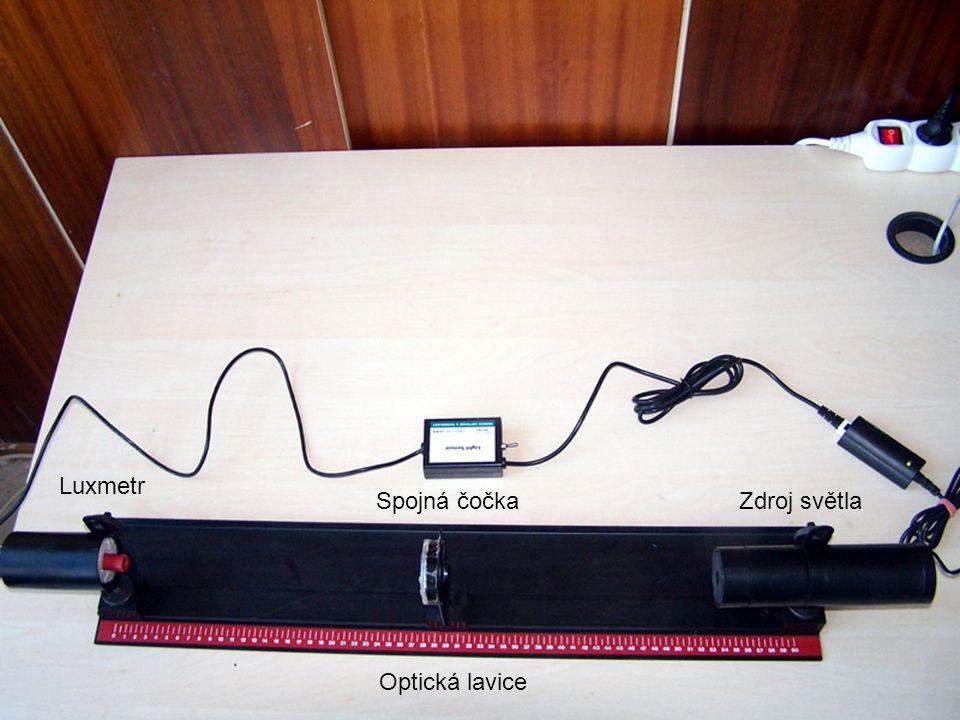 Luxmetr Spojná čočkaZdroj světla Optická lavice