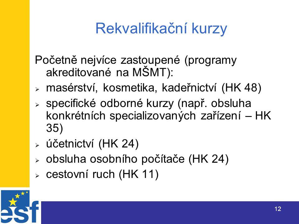 12 Rekvalifikační kurzy Početně nejvíce zastoupené (programy akreditované na MŠMT):  masérství, kosmetika, kadeřnictví (HK 48)  specifické odborné kurzy (např.