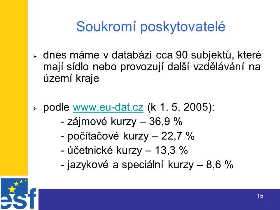 15 Soukromí poskytovatelé  dnes máme v databázi cca 90 subjektů, které mají sídlo nebo provozují další vzdělávání na území kraje  podle www.eu-dat.cz (k 1.