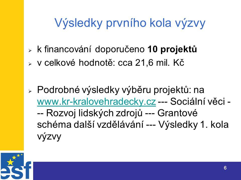 6 Výsledky prvního kola výzvy  k financování doporučeno 10 projektů  v celkové hodnotě: cca 21,6 mil.