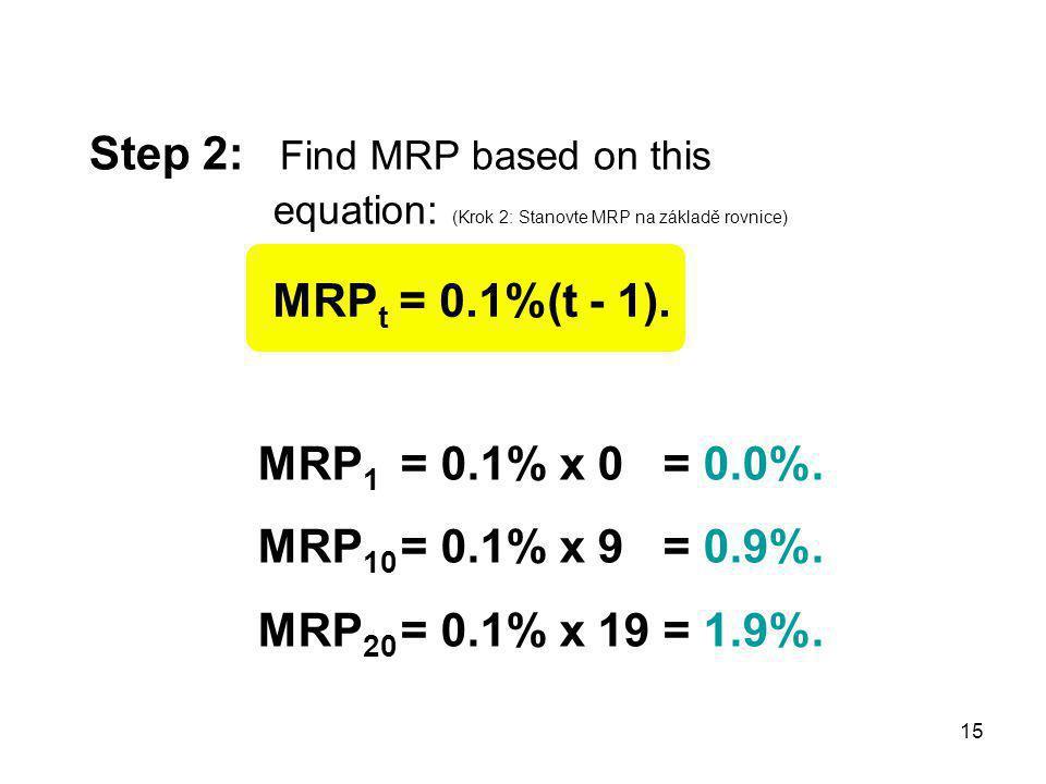 15 Step 2: Find MRP based on this equation: (Krok 2: Stanovte MRP na základě rovnice) MRP t = 0.1%(t - 1).