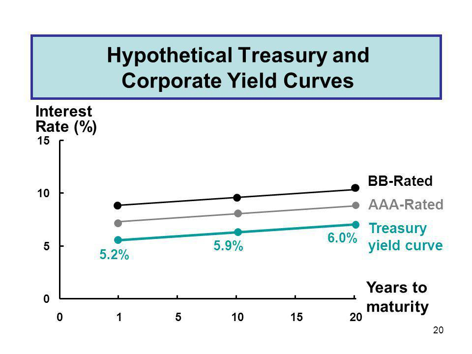20 Hypothetical Treasury and Corporate Yield Curves 0 5 10 15 015101520 Years to maturity Interest Rate (%) 5.2% 5.9% 6.0% Treasury yield curve BB-Rat