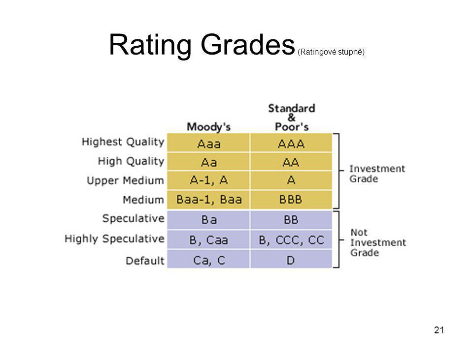 21 Rating Grades (Ratingové stupně)