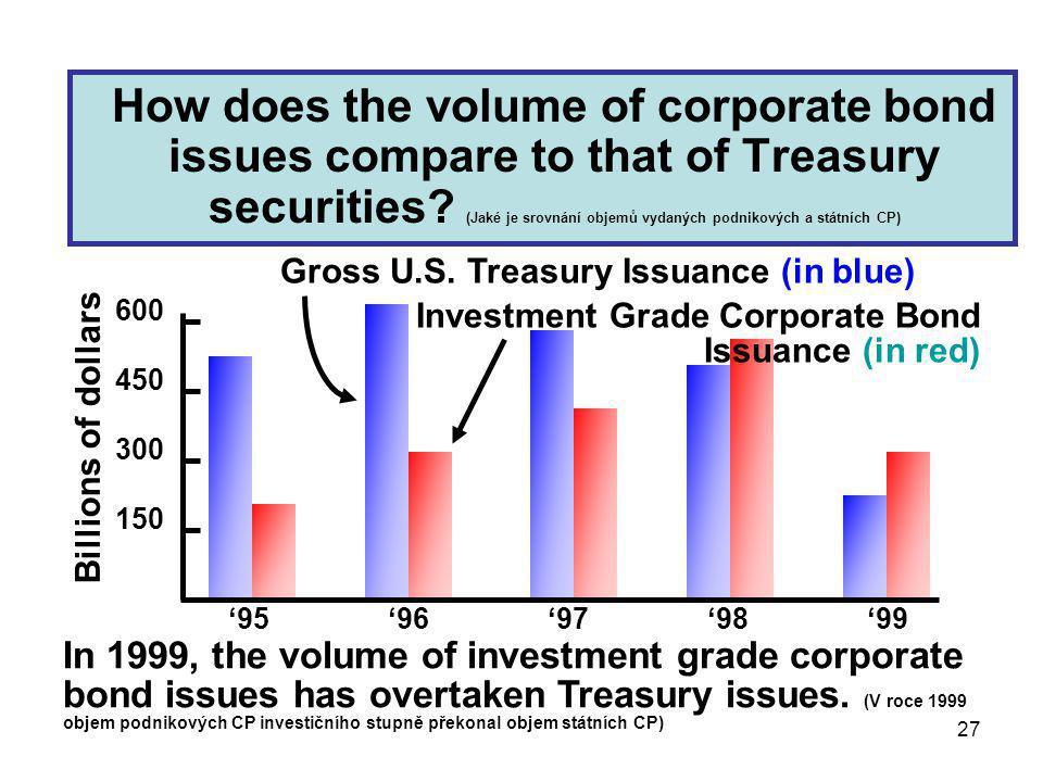 27 How does the volume of corporate bond issues compare to that of Treasury securities? (Jaké je srovnání objemů vydaných podnikových a státních CP) I
