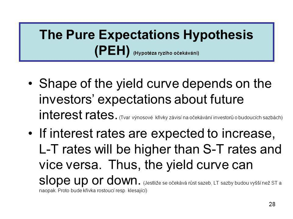 28 The Pure Expectations Hypothesis (PEH) (Hypotéza ryzího očekávání) Shape of the yield curve depends on the investors' expectations about future interest rates.