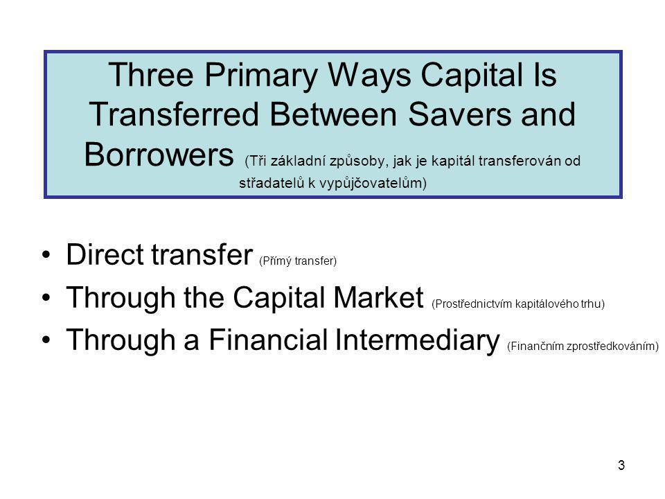 3 Direct transfer (Přímý transfer) Through the Capital Market (Prostřednictvím kapitálového trhu) Through a Financial Intermediary (Finančním zprostředkováním) Three Primary Ways Capital Is Transferred Between Savers and Borrowers (Tři základní způsoby, jak je kapitál transferován od střadatelů k vypůjčovatelům)