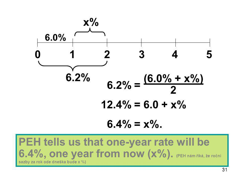 31 0125 6.0% 34 x% 6.2% PEH tells us that one-year rate will be 6.4%, one year from now (x%).