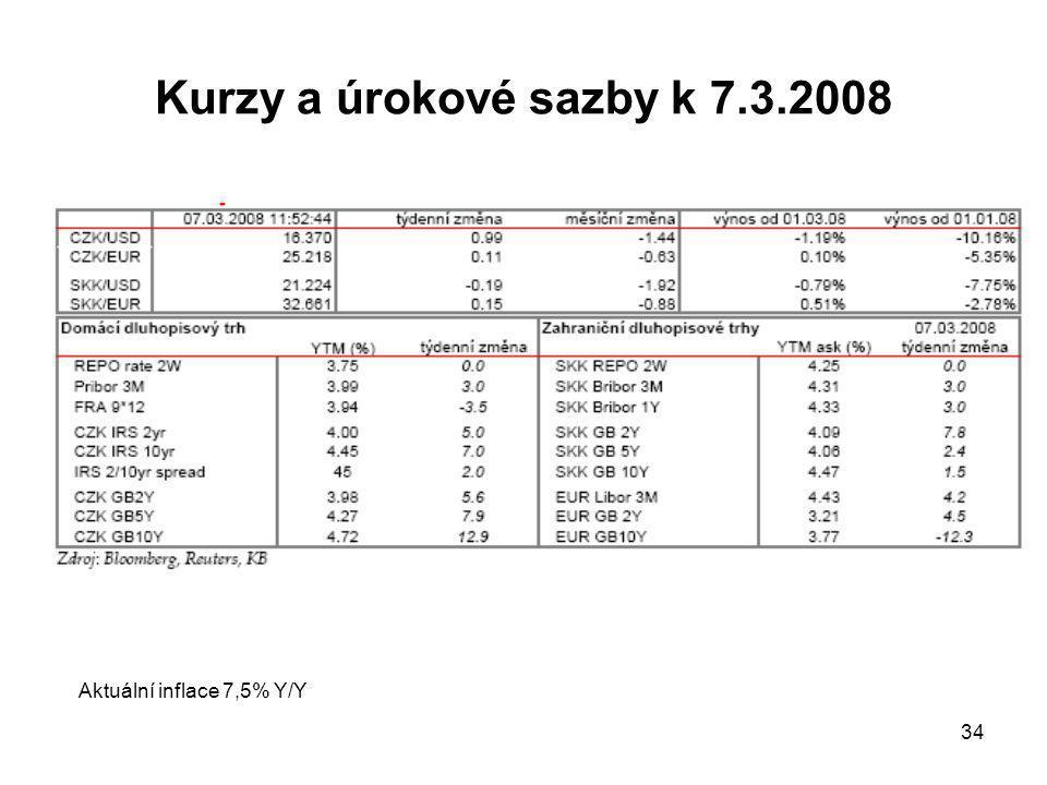 34 Kurzy a úrokové sazby k 7.3.2008 Aktuální inflace 7,5% Y/Y