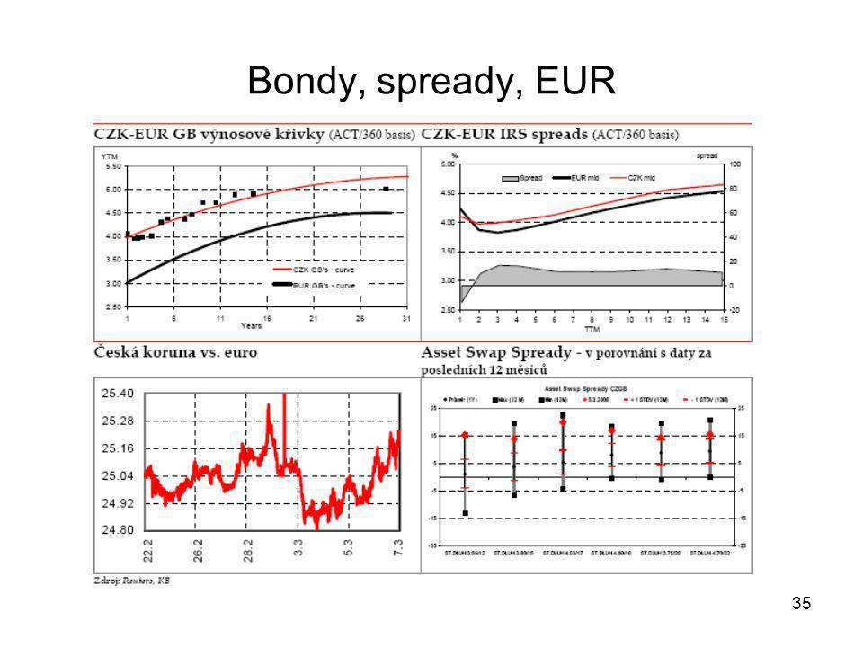 35 Bondy, spready, EUR
