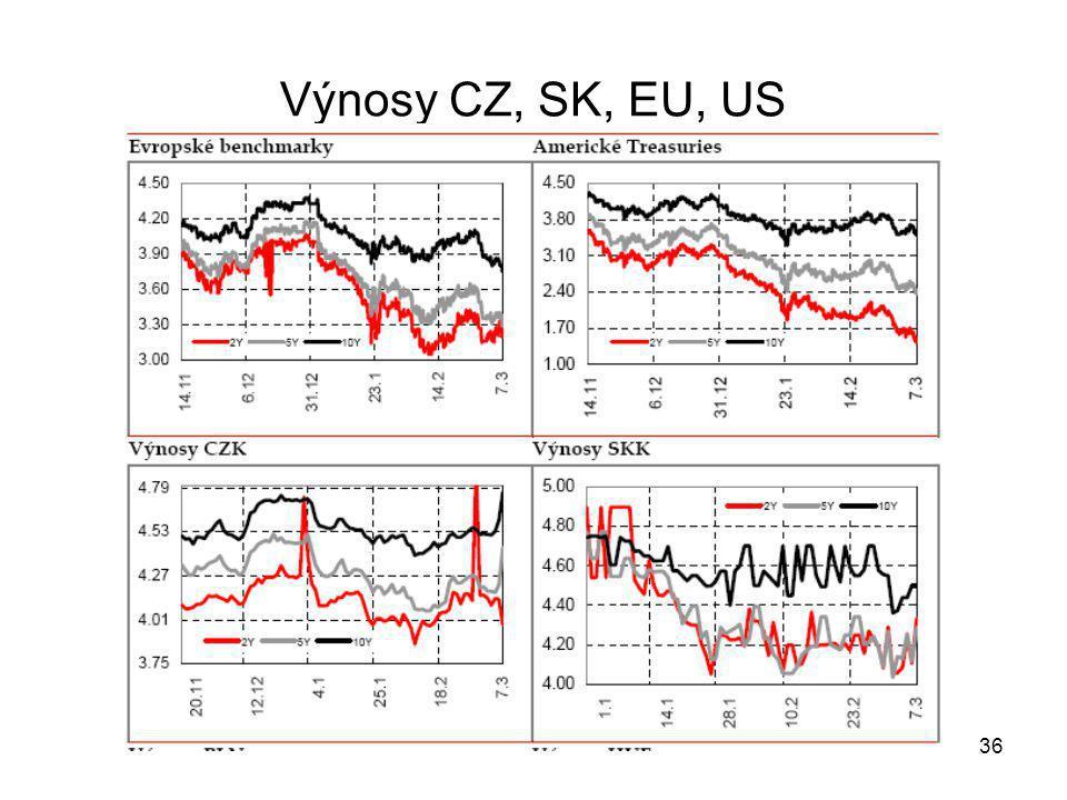 36 Výnosy CZ, SK, EU, US