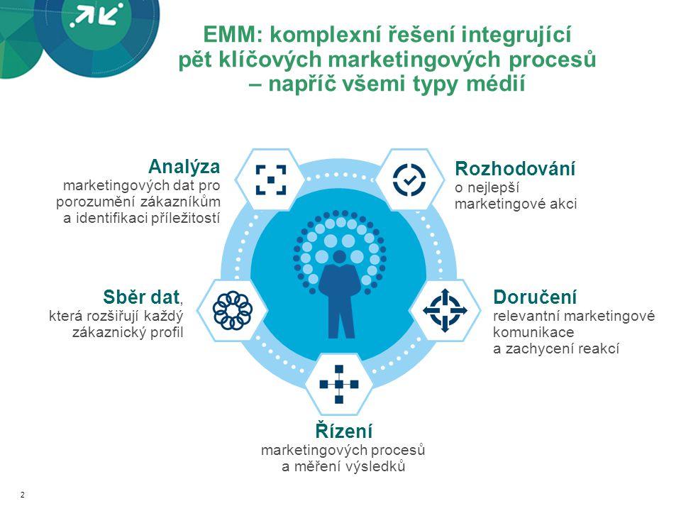 EMM: komplexní řešení integrující pět klíčových marketingových procesů – napříč všemi typy médií Řízení marketingových procesů a měření výsledků Rozhodování o nejlepší marketingové akci Doručení relevantní marketingové komunikace a zachycení reakcí Sběr dat, která rozšiřují každý zákaznický profil Analýza marketingových dat pro porozumění zákazníkům a identifikaci příležitostí 2