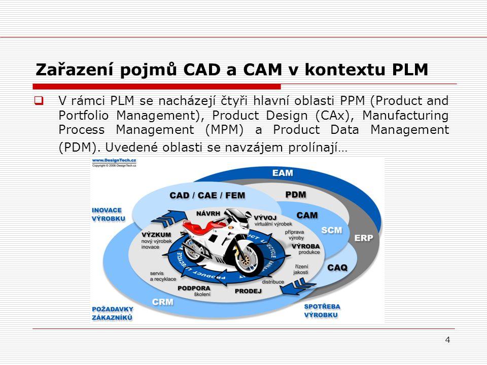 4 Zařazení pojmů CAD a CAM v kontextu PLM  V rámci PLM se nacházejí čtyři hlavní oblasti PPM (Product and Portfolio Management), Product Design (CAx)