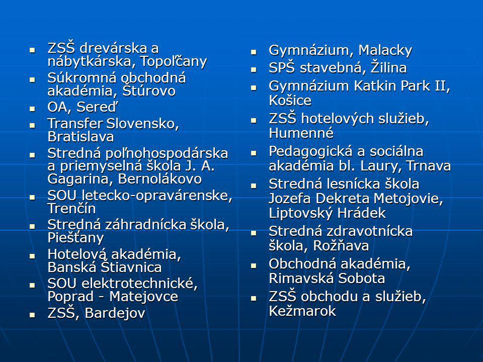ZSŠ drevárska a nábytkárska, Topoľčany ZSŠ drevárska a nábytkárska, Topoľčany Súkromná obchodná akadémia, Štúrovo Súkromná obchodná akadémia, Štúrovo