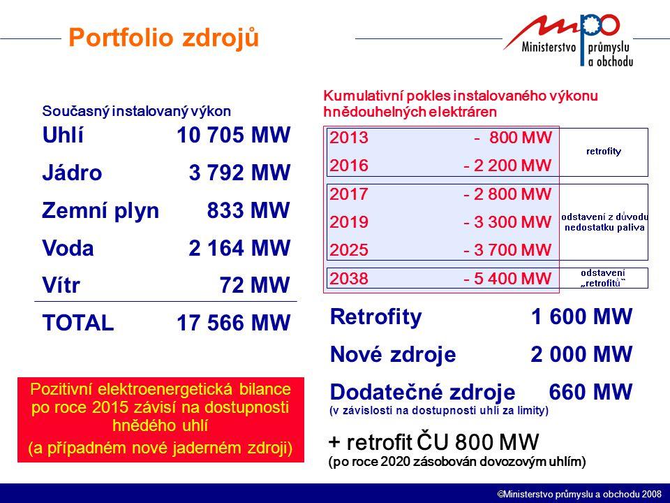 """ Ministerstvo průmyslu a obchodu 2008 Uhlí10 705 MW Jádro 3 792 MW Zemní plyn 833 MW Voda 2 164 MW Vítr 72 MW TOTAL17 566 MW 2013 - 800 MW 2016- 2 200 MW 2017- 2 800 MW 2019- 3 300 MW 2025- 3 700 MW 2038- 5 400 MW Kumulativní pokles instalovaného výkonu hnědouhelných elektráren retrofity odstavení """"retrofitů odstavení z důvodu nedostatku paliva Retrofity1 600 MW Nové zdroje2 000 MW Dodatečné zdroje 660 MW (v závislosti na dostupnosti uhlí za limity) + retrofit ČU 800 MW (po roce 2020 zásobován dovozovým uhlím) Současný instalovaný výkon Pozitivní elektroenergetická bilance po roce 2015 závisí na dostupnosti hnědého uhlí (a případném nové jaderném zdroji) Portfolio zdrojů"""