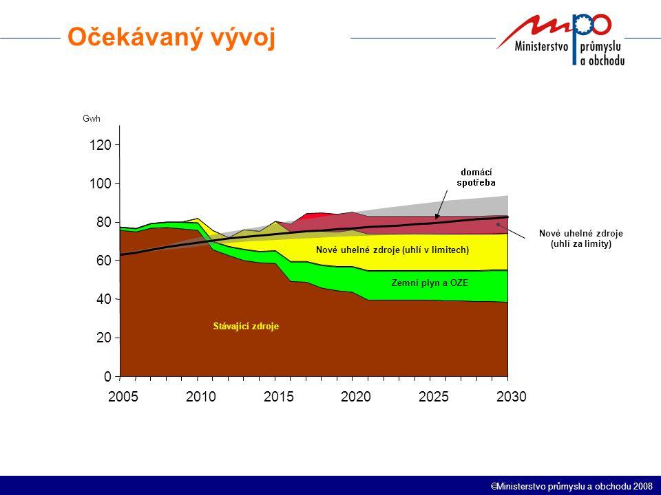  Ministerstvo průmyslu a obchodu 2008 0 20 40 60 80 100 120 200520102015202020252030 Stávající zdroje Nové uhelné zdroje (uhlí v limitech) Zemní plyn a OZE Nové uhelné zdroje (uhlí za limity) domácí spotřeba Očekávaný vývoj Gwh