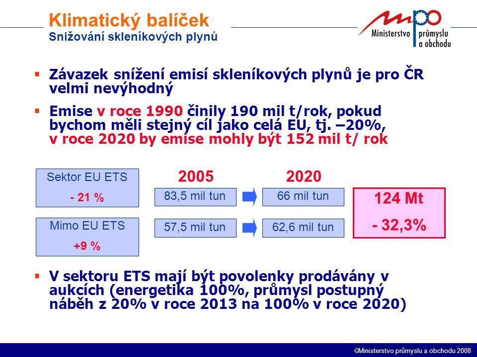  Ministerstvo průmyslu a obchodu 2008 Klimatický balíček Snižování skleníkových plynů  Závazek snížení emisí skleníkových plynů je pro ČR velmi nevýhodný  Emise v roce 1990 činily 190 mil t/rok, pokud bychom měli stejný cíl jako celá EU, tj.