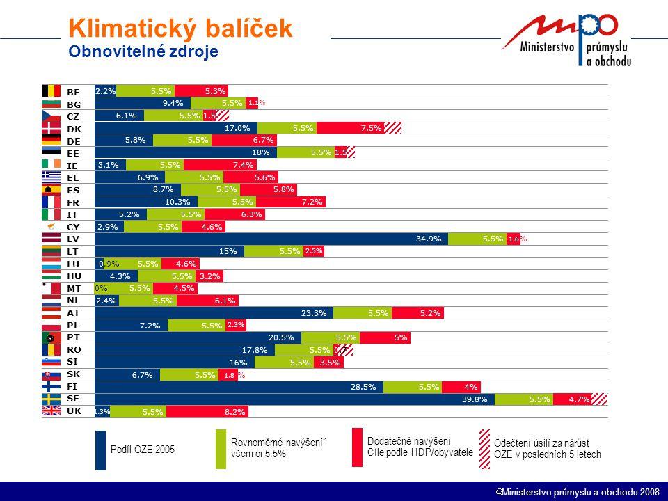  Ministerstvo průmyslu a obchodu 2008 Klimatický balíček Obnovitelné zdroje 5% 5.3% 1.1% 2.6% 9.1% 6.7% 2.4% 7.4% 5.6% 5.8% 7.2% 6.3% 4.6% 1.6 % 2.5% 4.6% 3.2% 4.5% 6.1% 5.2% 2.3% 2%2% 3.5% 1.8 % 4% 5.6% 8.2% 5.5% 2.2% 9.4% 6.1% 17.0% 5.8% 18% 3.1% 6.9% 8.7% 10.3% 5.2% 2.9% 34.9% 15% 0.9% 4.3% 2.4% 23.3% 7.2% 20.5% 17.8% 16% 6.7% 28.5% 1.3% 39.8% 0% Dodatečné navýšení Cíle podle HDP/obyvatele Podíl OZE 2005 Rovnoměrné navýšení všem oi 5.5% BE BG CZ DK DE EE IE EL ES FR IT CY LV LT LU HU MT NL AT PL PT RO SI SK FI SE UK Odečtení úsilí za nárůst OZE v posledních 5 letech 1.5 0.7 4.7% 7.5% 1.5