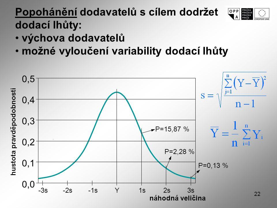 22 0,5 0,4 0,3 0,2 0,1 0,0 P=15,87 % P=2,28 % P=0,13 % -3sY1s2s3s-2s-1s náhodná veličina hustota pravděpodobnosti Popohánění dodavatelů s cílem dodržet dodací lhůty: výchova dodavatelů možné vyloučení variability dodací lhůty