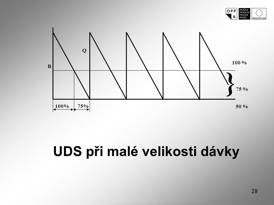 29 100% 75% 100 % } 75 % 50 % B Q UDS při malé velikosti dávky