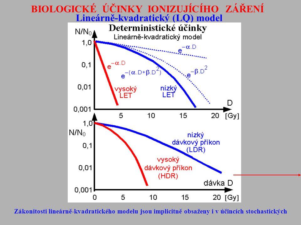 BIOLOGICKÉ ÚČINKY IONIZUJÍCÍHO ZÁŘENÍ Lineárně-kvadratický (LQ) model Zákonitosti lineárně-kvadratického modelu jsou implicitně obsaženy i v účincích