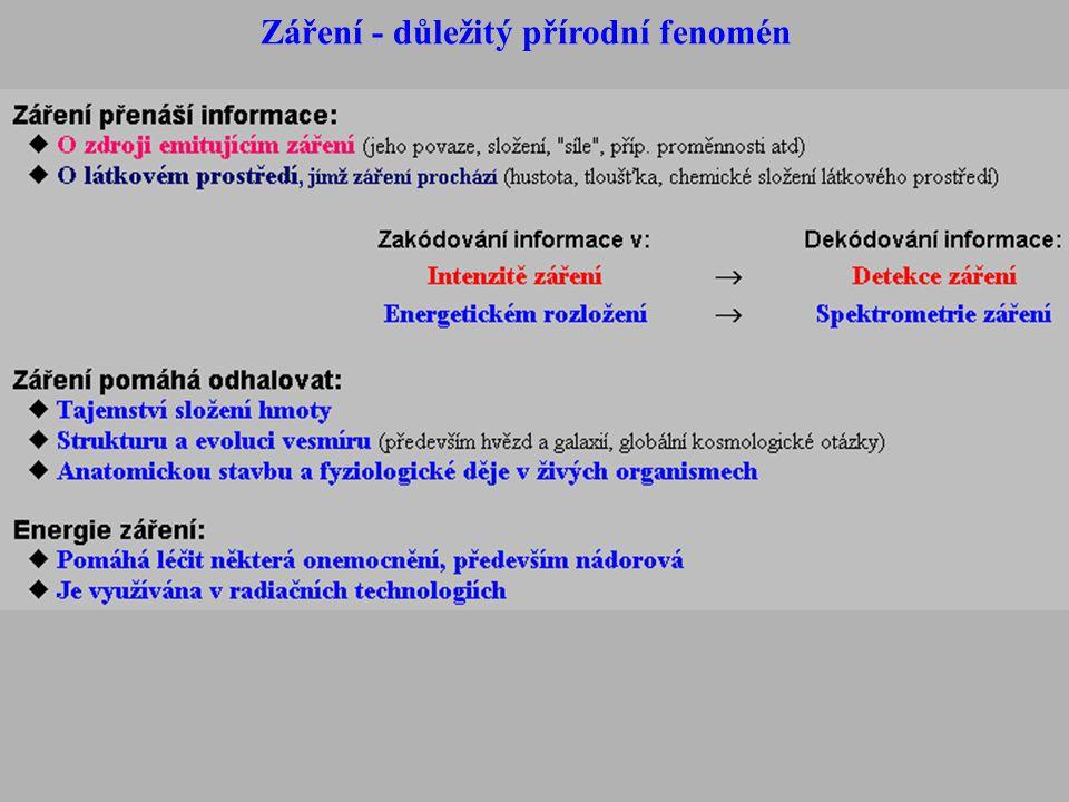 + elektrické (vnitřní a vnější fotoefekt), fotochemické (fotografie, fotosyntéza)