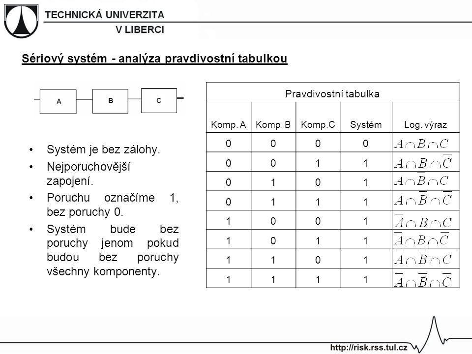 Sériový systém - analýza pravdivostní tabulkou Systém je bez zálohy. Nejporuchovější zapojení. Poruchu označíme 1, bez poruchy 0. Systém bude bez poru