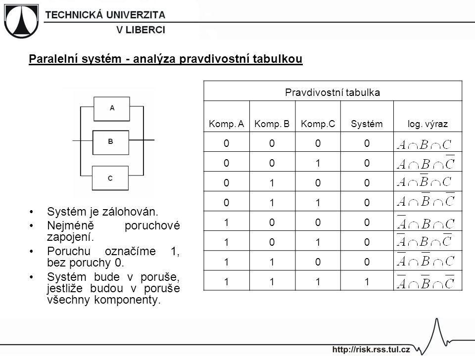 Paralelní systém - analýza pravdivostní tabulkou Systém je zálohován. Nejméně poruchové zapojení. Poruchu označíme 1, bez poruchy 0. Systém bude v por