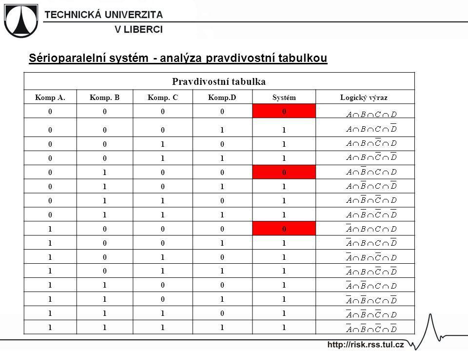 Sérioparalelní systém - analýza pravdivostní tabulkou Pravdivostní tabulka Komp A.Komp. BKomp. CKomp.DSystémLogický výraz 00000 00011 00101 00111 0100