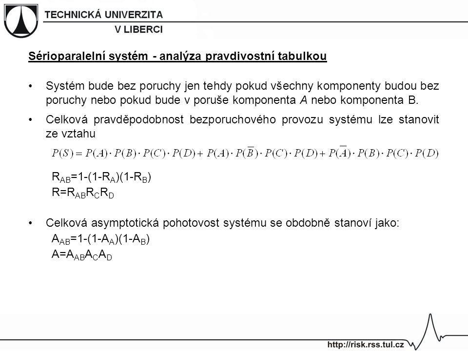 Sérioparalelní systém - analýza pravdivostní tabulkou Systém bude bez poruchy jen tehdy pokud všechny komponenty budou bez poruchy nebo pokud bude v p