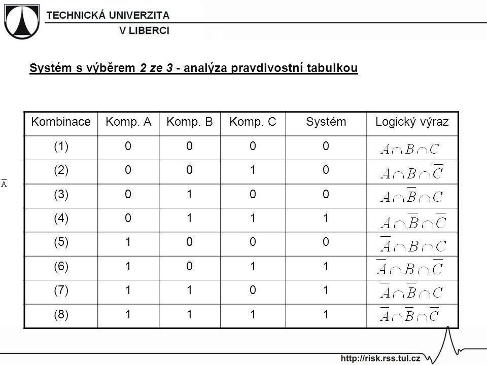 Systém s výběrem 2 ze 3 - analýza pravdivostní tabulkou KombinaceKomp. AKomp. BKomp. CSystémLogický výraz (1)0000 (2)0010 (3)0100 (4)0111 (5)1000 (6)1