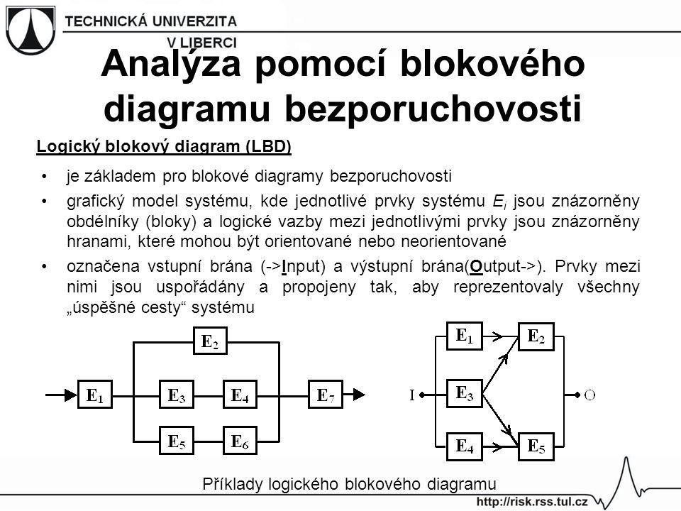 je základem pro blokové diagramy bezporuchovosti grafický model systému, kde jednotlivé prvky systému E i jsou znázorněny obdélníky (bloky) a logické