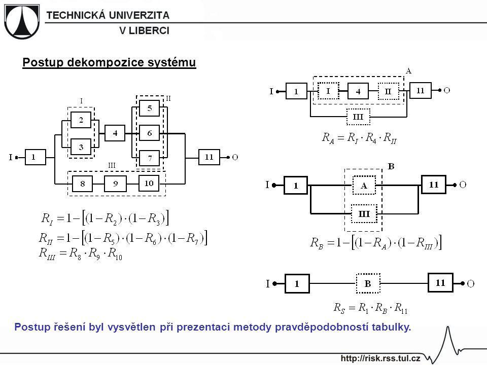 Postup dekompozice systému Postup řešení byl vysvětlen při prezentaci metody pravděpodobností tabulky.