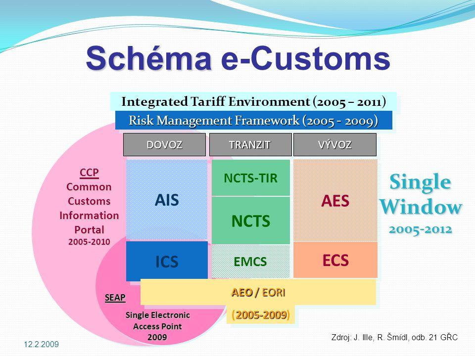 12.2.2009 e-Customs Integrated Tariff Environment (2005 – 2011) Risk Management Framework (2005 - 2009) DOVOZDOVOZTRANZITTRANZITVÝVOZVÝVOZ AIS ICS NCTS-TIR NCTS AES ECS SingleWindow2005-2012SingleWindow2005-2012 Single Electronic Access Point 2009 CCPCommonCustomsInformationPortal2005-2010 SEAP EMCS AEO / EORI 2005-2009 (2005-2009) Schéma Schéma e-Customs Zdroj: J.