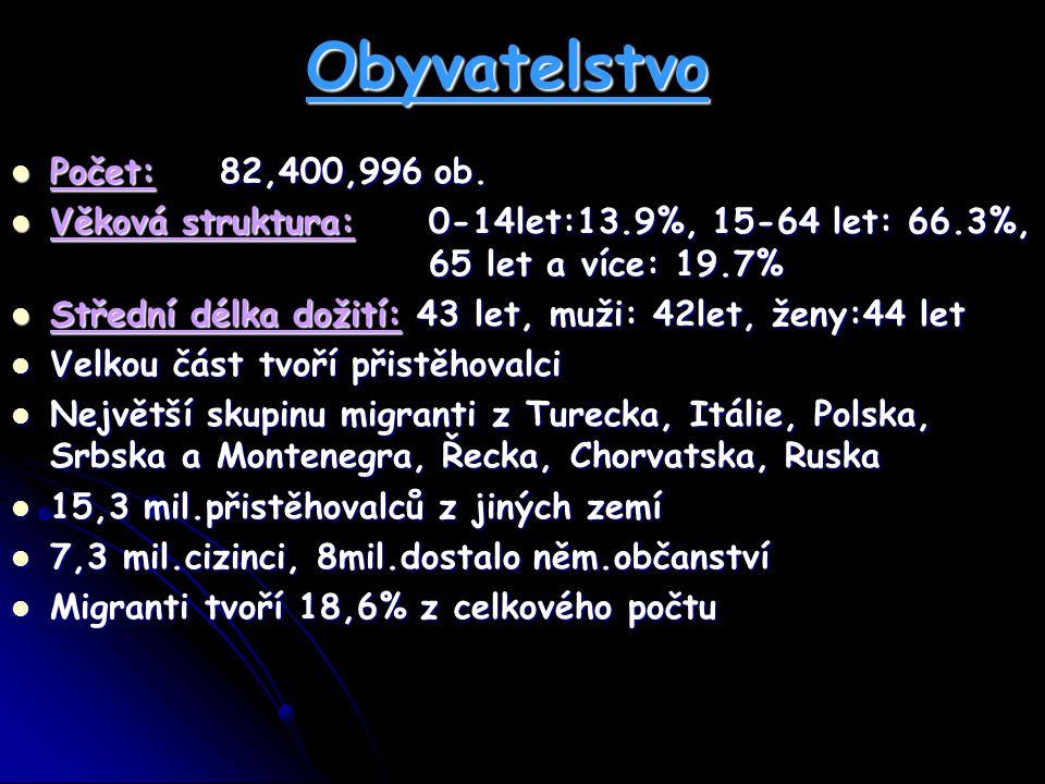 Obyvatelstvo Počet:82,400,996 ob. Počet:82,400,996 ob. Věková struktura: 0-14let:13.9%, 15-64 let: 66.3%, 65 let a více: 19.7% Věková struktura: 0-14l